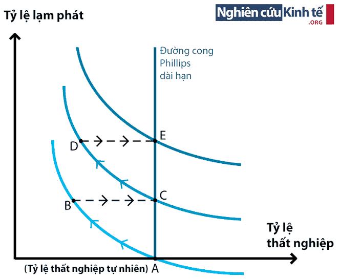 Đường cong Phillips tăng cường – kỳ vọng