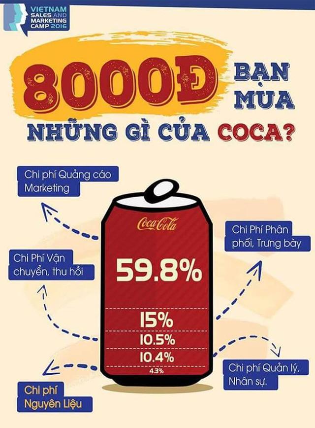 Các chi phí trong một lon Coca